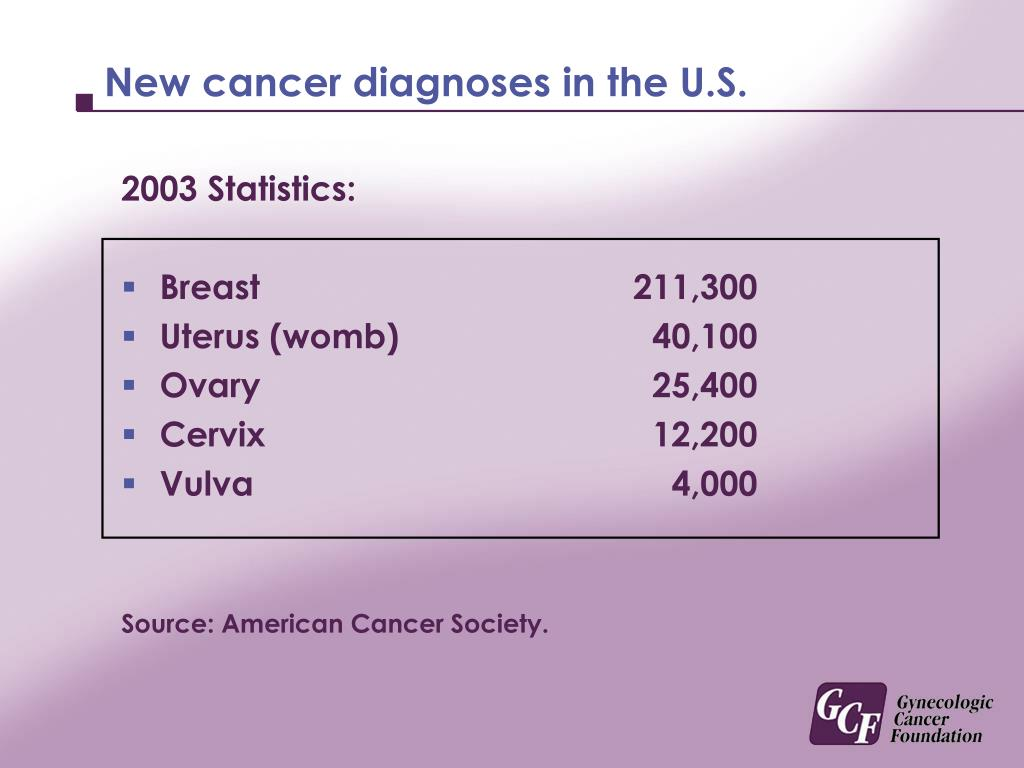 New cancer diagnoses in the U.S.