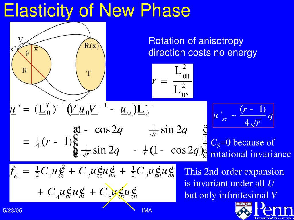 Elasticity of New Phase