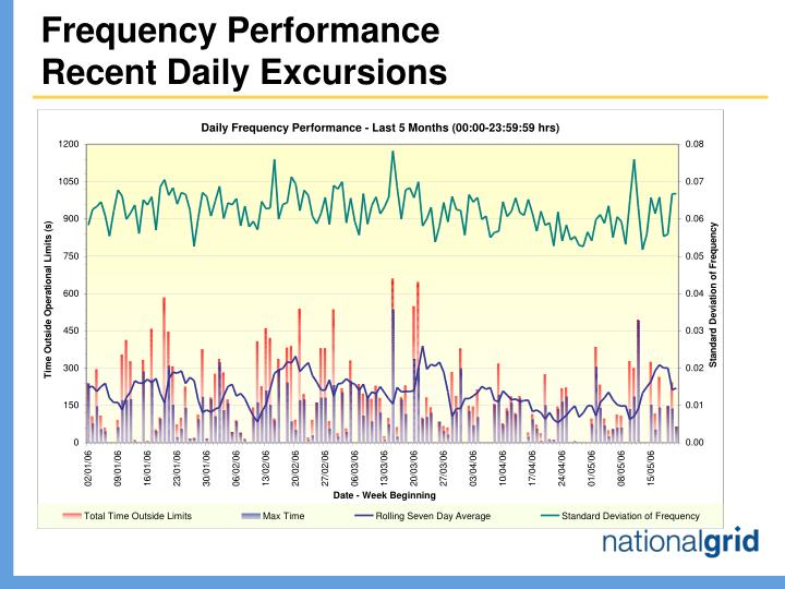 Frequency performance recent daily excursions l.jpg