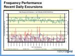 frequency performance recent daily excursions