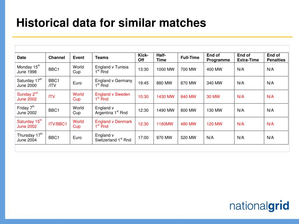 Historical data for similar matches