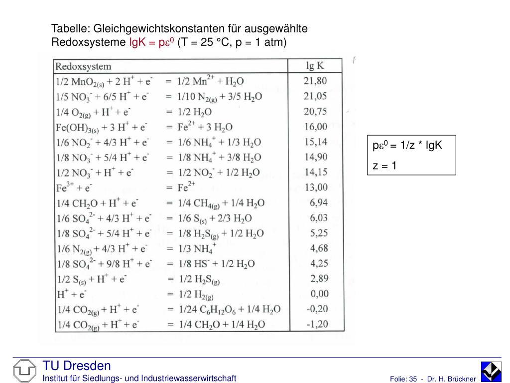 Tabelle: Gleichgewichtskonstanten für ausgewählte Redoxsysteme