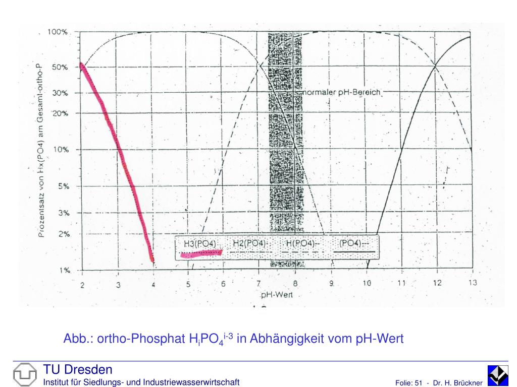 Abb.: ortho-Phosphat H