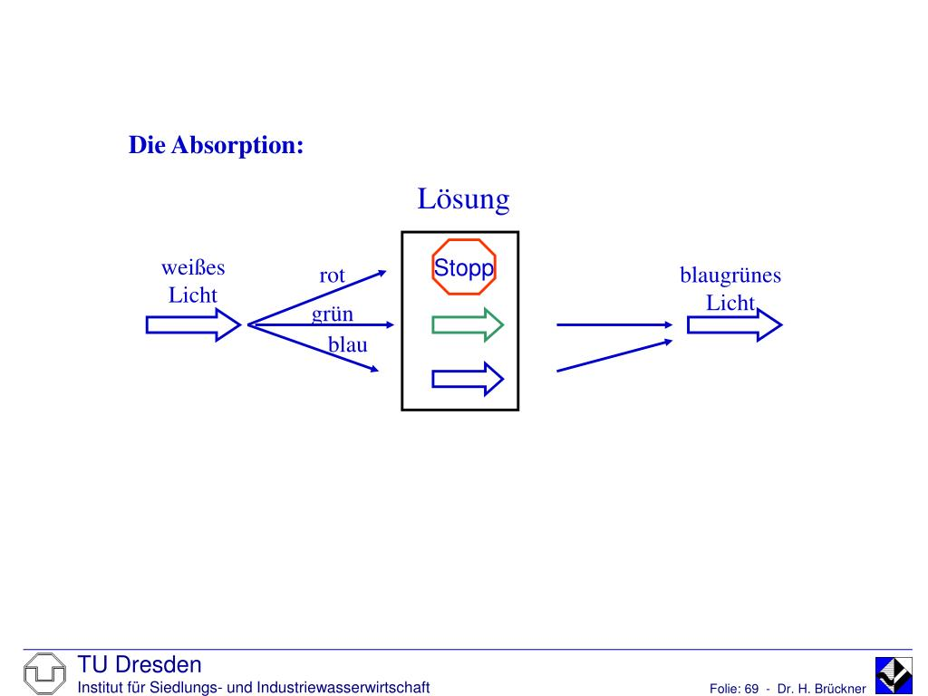 Die Absorption: