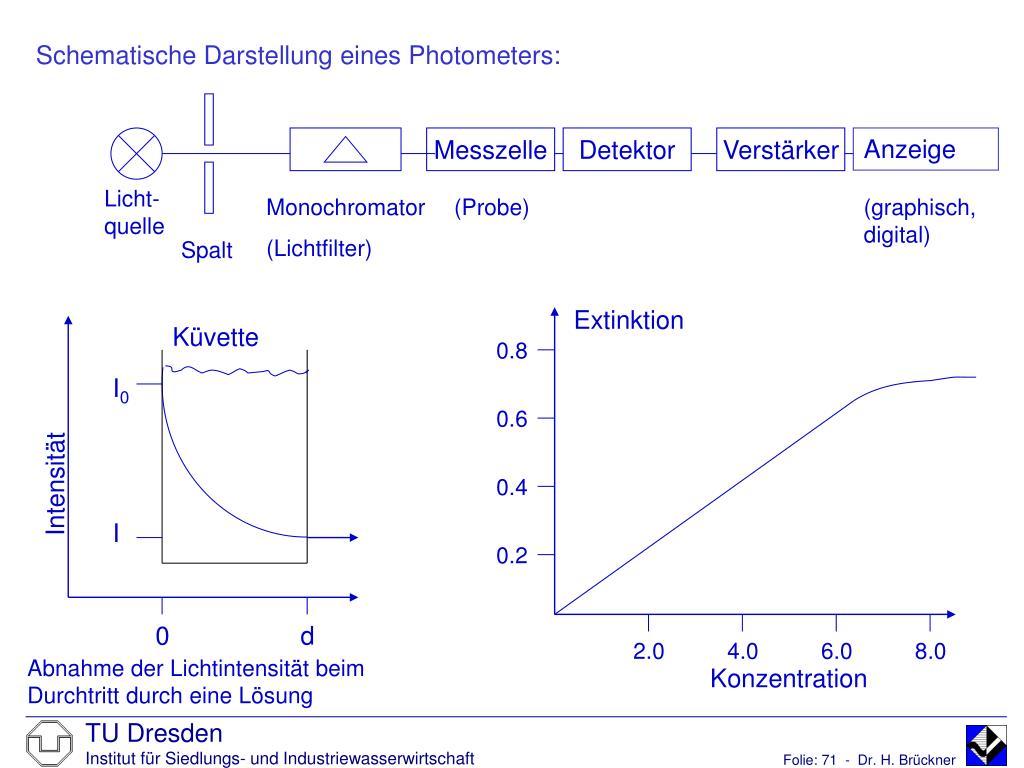Schematische Darstellung eines Photometers: