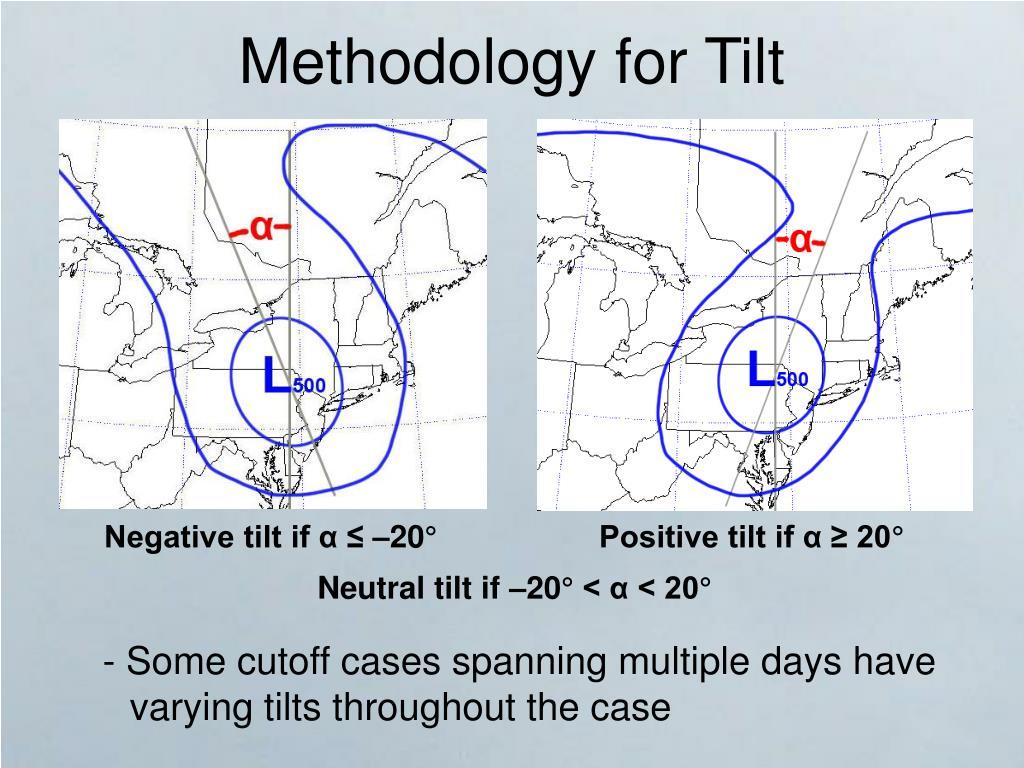 Methodology for Tilt