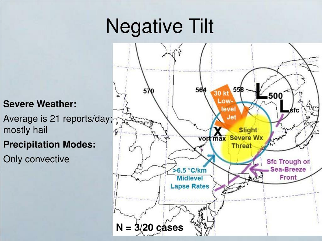Negative Tilt