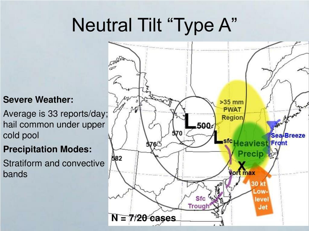 """Neutral Tilt """"Type A"""""""