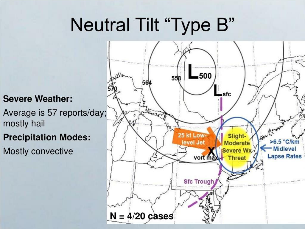 "Neutral Tilt ""Type B"""