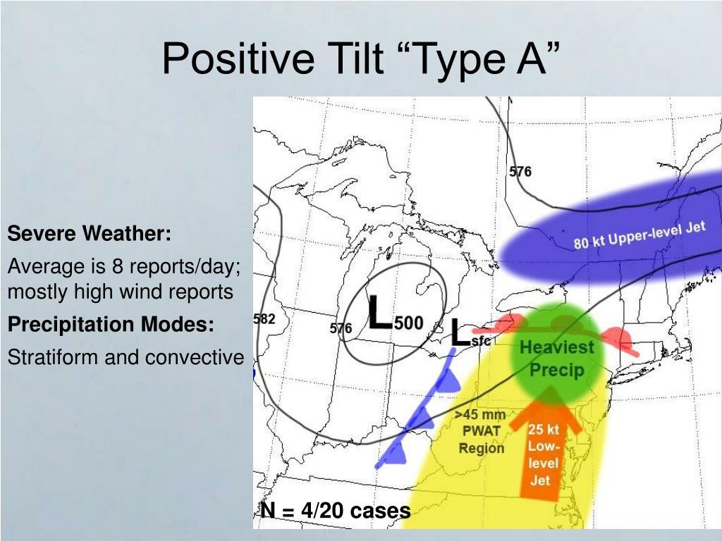 "Positive Tilt ""Type A"""