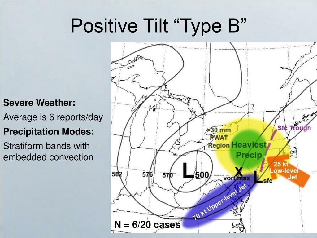 "Positive Tilt ""Type B"""