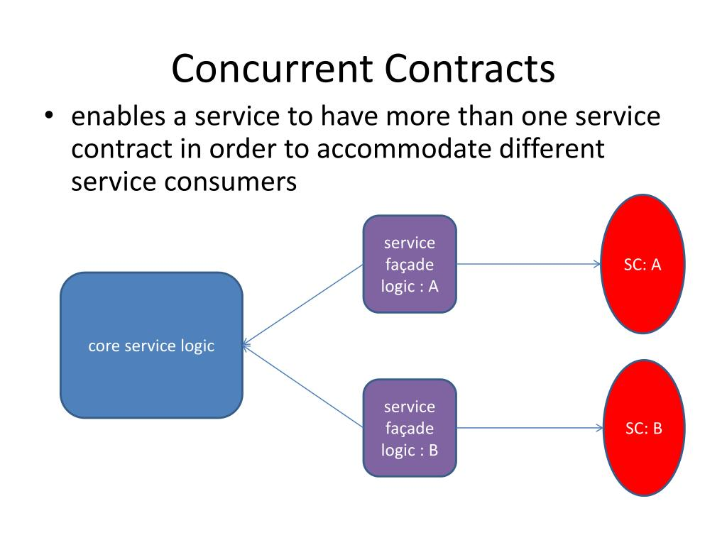 Concurrent Contracts