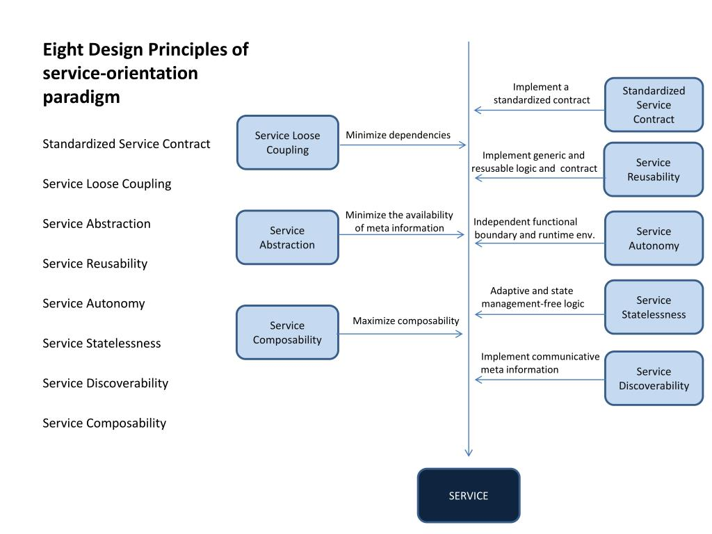 Eight Design Principles of service-orientation paradigm