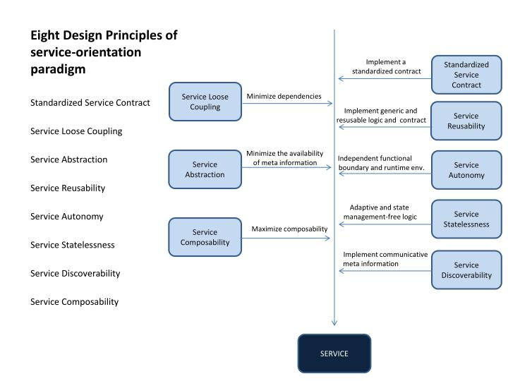 Eight design principles of service orientation paradigm l.jpg