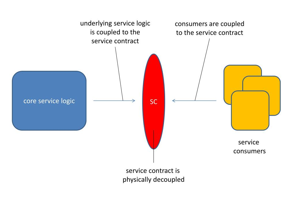 underlying service logic