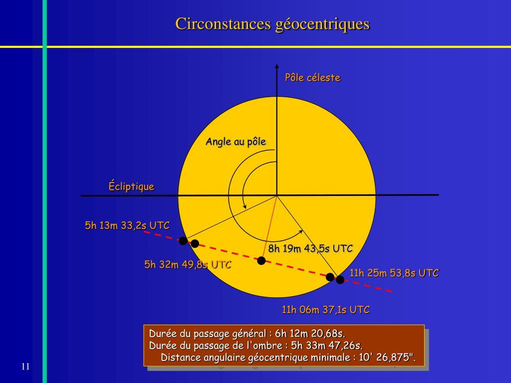 Circonstances géocentriques