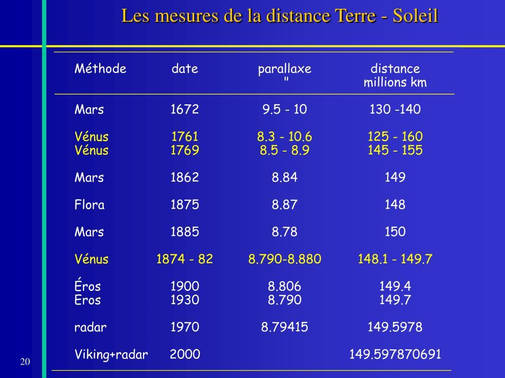 Les mesures de la distance Terre - Soleil