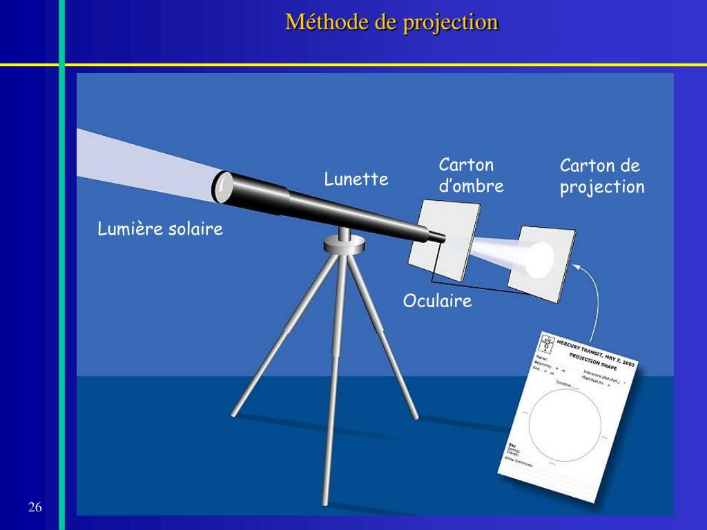 Méthode de projection