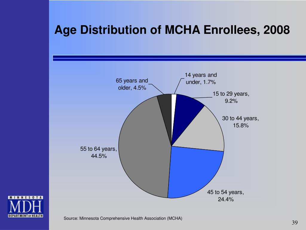 Age Distribution of MCHA Enrollees, 2008