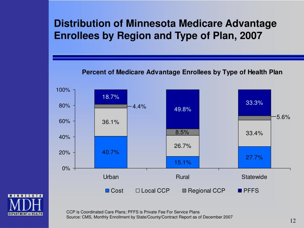 Distribution of Minnesota Medicare Advantage Enrollees by Region and Type of Plan, 2007