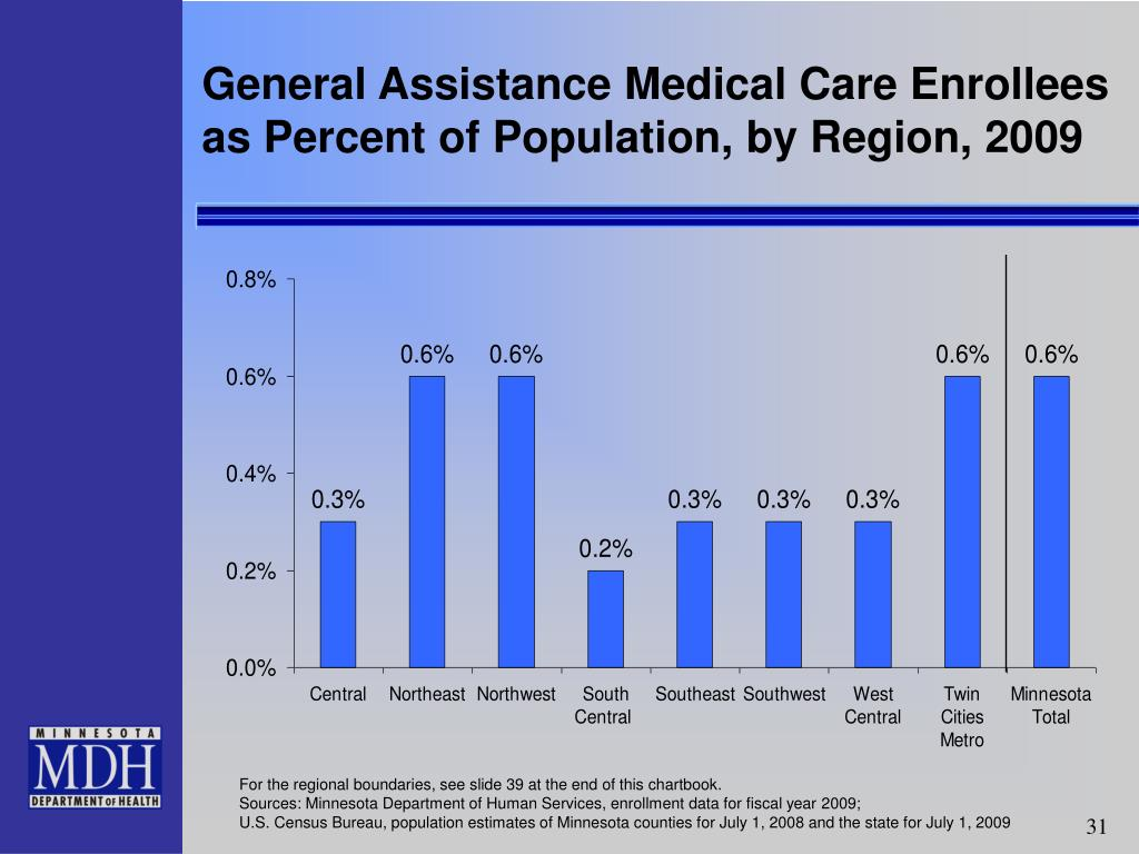 General Assistance Medical Care Enrollees as Percent of Population, by Region, 2009