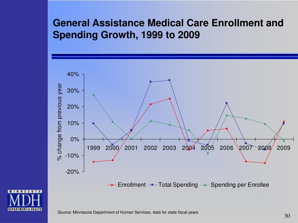 General Assistance Medical Care Enrollment and Spending Growth, 1999 to 2009