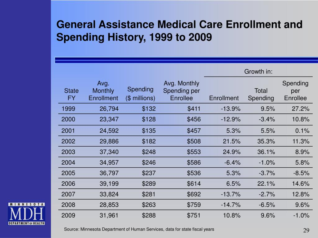 General Assistance Medical Care Enrollment and Spending History, 1999 to 2009