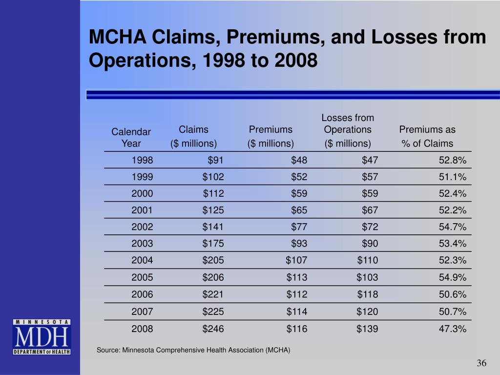 MCHA Claims, Premiums, and Losses from Operations, 1998 to 2008