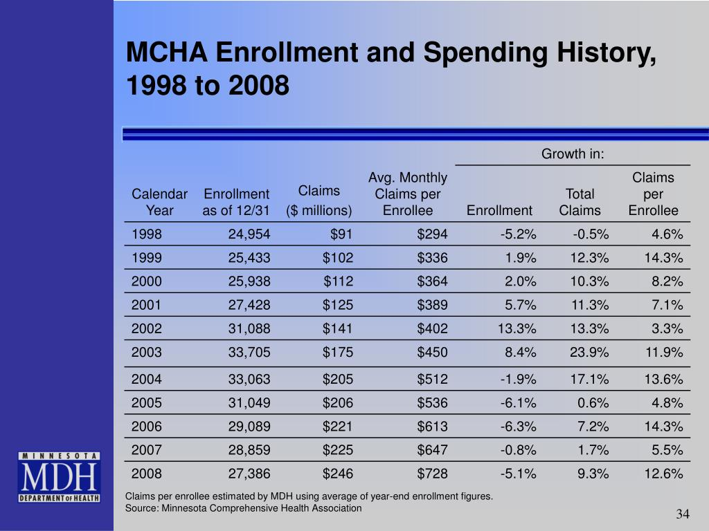 MCHA Enrollment and Spending History, 1998 to 2008
