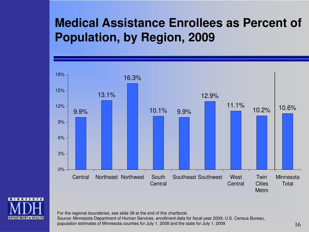 Medical Assistance Enrollees as Percent of  Population, by Region, 2009