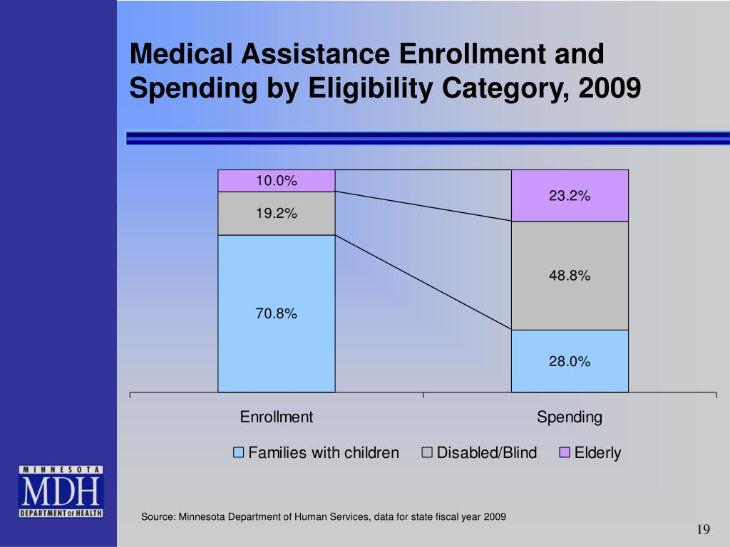 Medical Assistance Enrollment and Spending by Eligibility Category, 2009