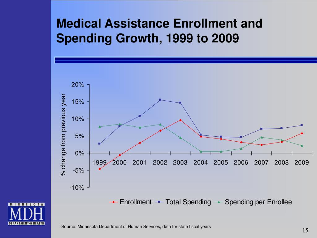 Medical Assistance Enrollment and Spending Growth, 1999 to 2009