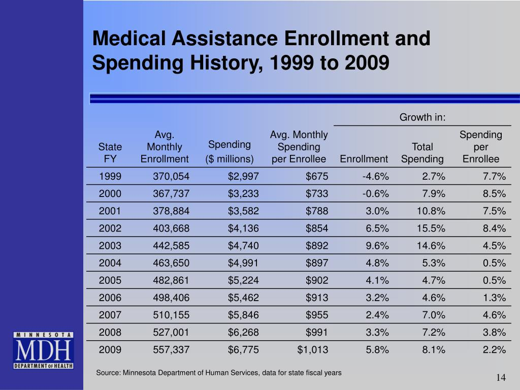 Medical Assistance Enrollment and Spending History, 1999 to 2009