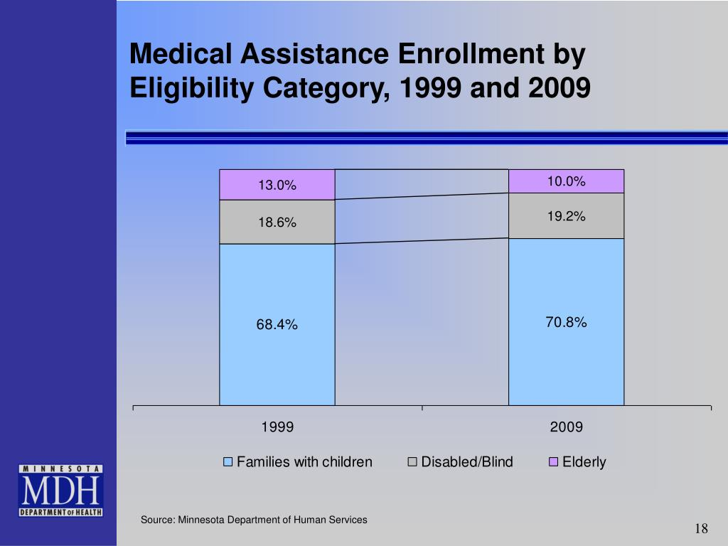 Medical Assistance Enrollment by Eligibility Category, 1999 and 2009
