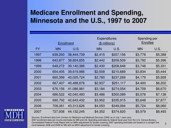 Medicare enrollment and spending minnesota and the u s 1997 to 2007 l.jpg