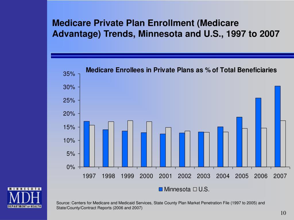 Medicare Private Plan Enrollment (Medicare Advantage) Trends, Minnesota and U.S., 1997 to 2007