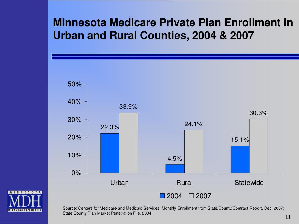 Minnesota Medicare Private Plan Enrollment in Urban and Rural Counties, 2004 & 2007