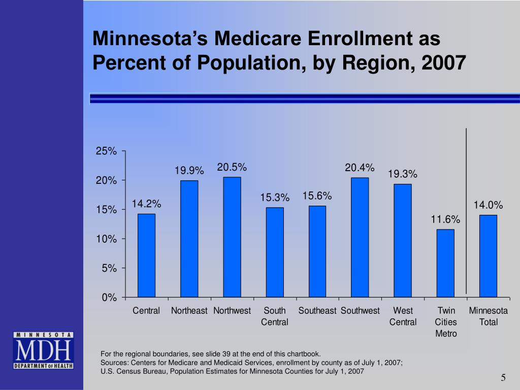 Minnesota's Medicare Enrollment as Percent of Population, by Region, 2007