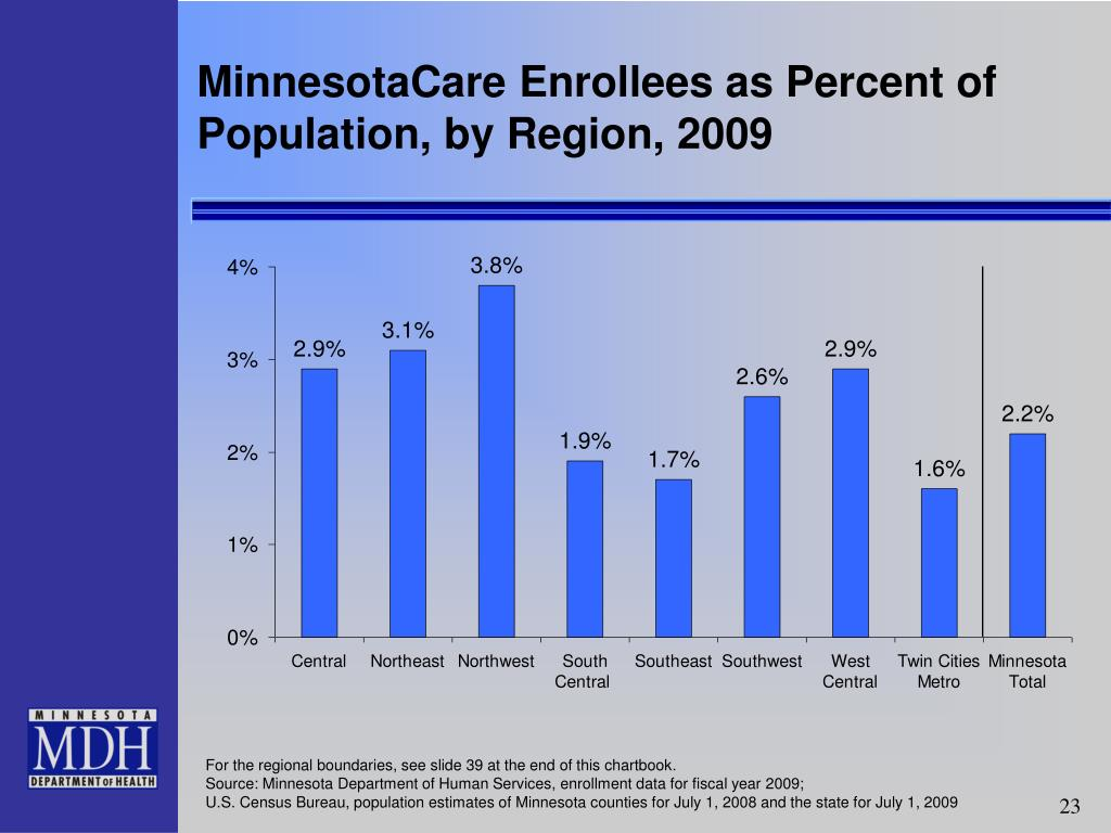 MinnesotaCare Enrollees as Percent of  Population, by Region, 2009