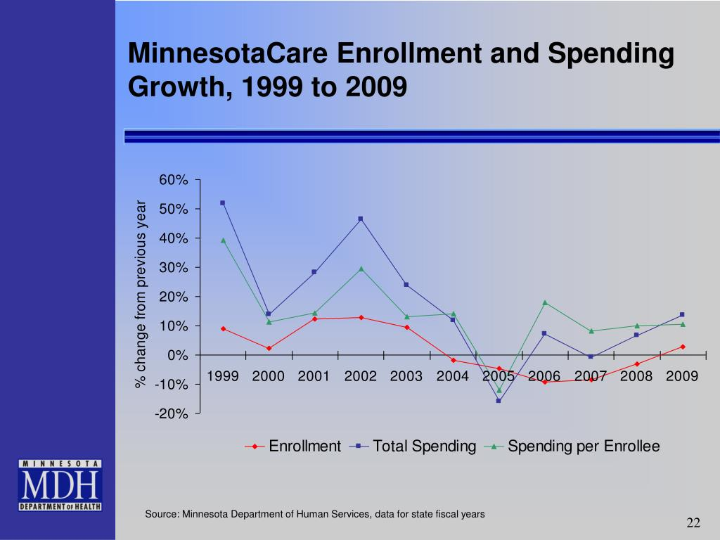 MinnesotaCare Enrollment and Spending Growth, 1999 to 2009