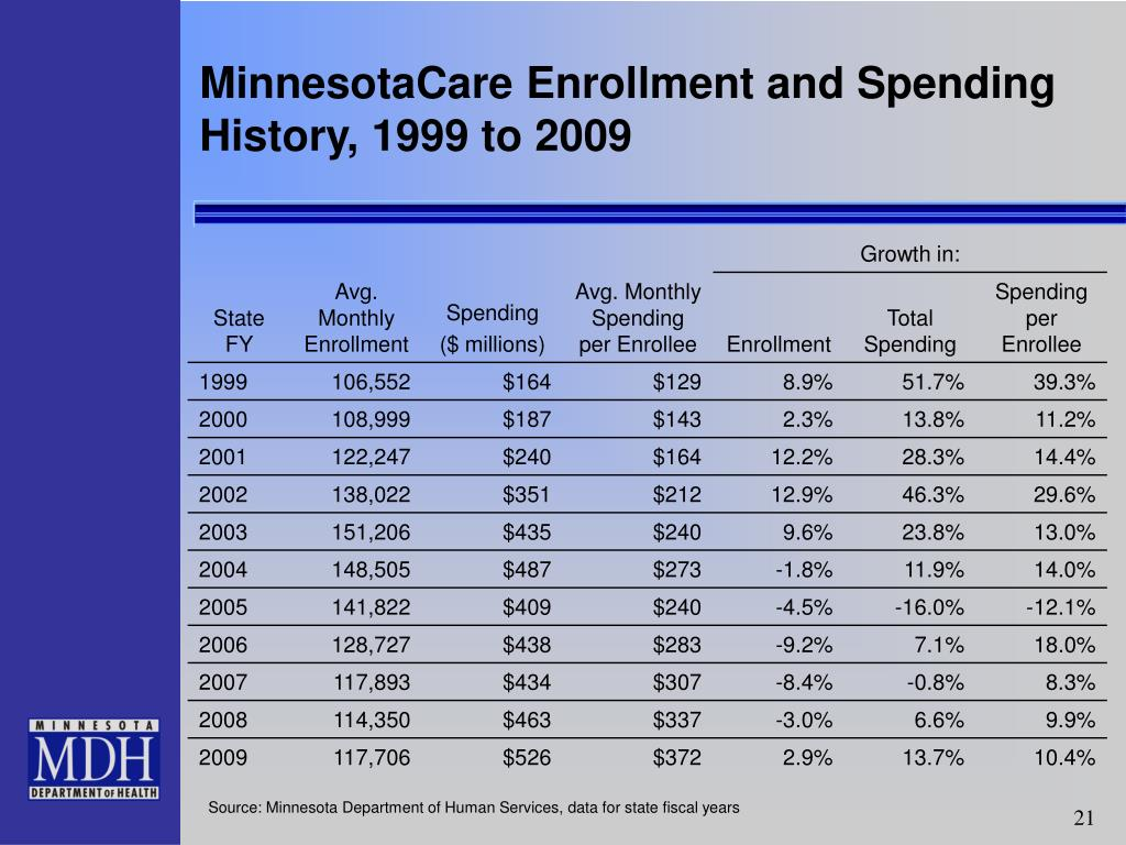 MinnesotaCare Enrollment and Spending History, 1999 to 2009
