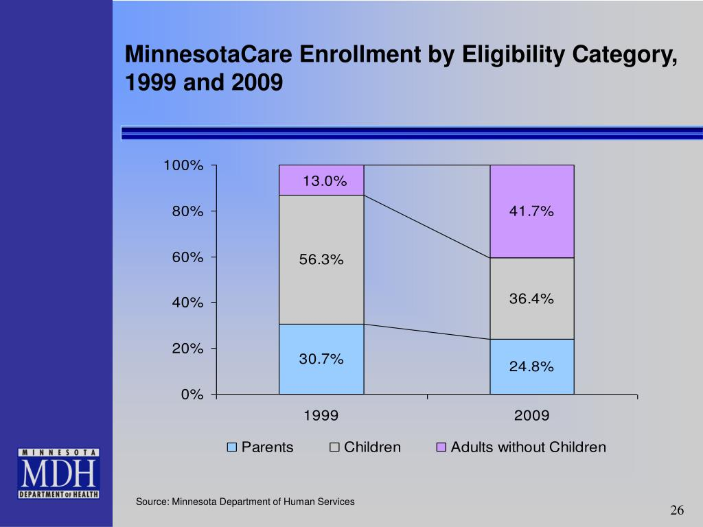 MinnesotaCare Enrollment by Eligibility Category,