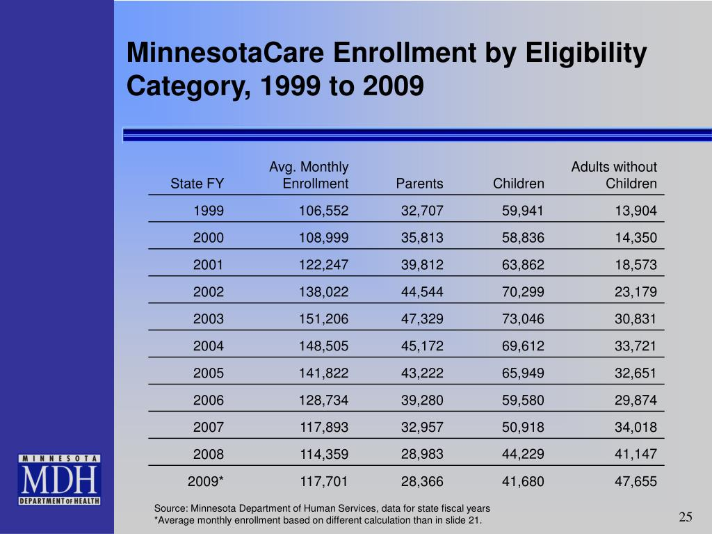 MinnesotaCare Enrollment by Eligibility Category, 1999 to 2009
