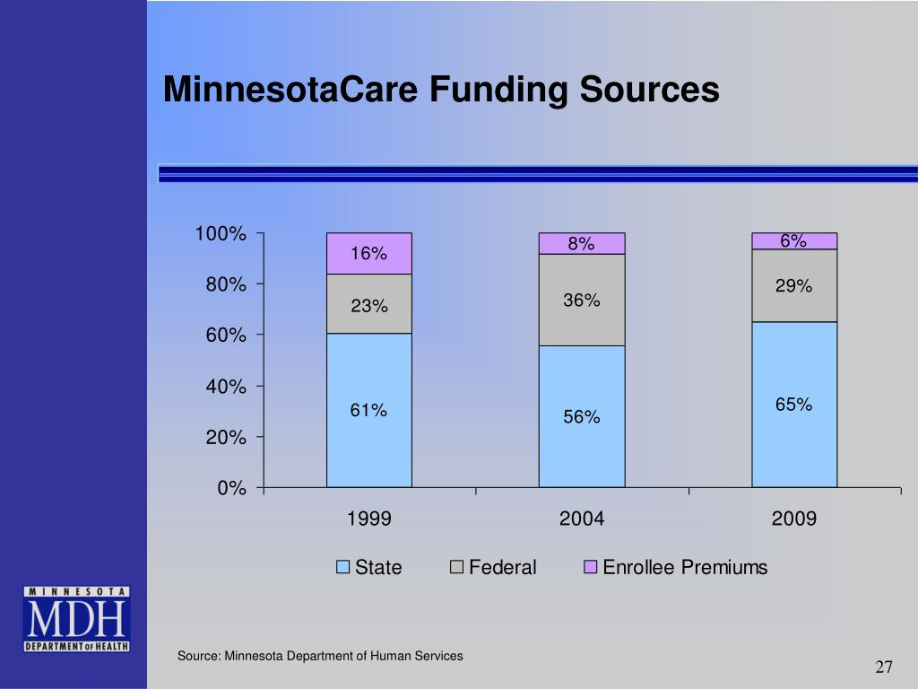 MinnesotaCare Funding Sources