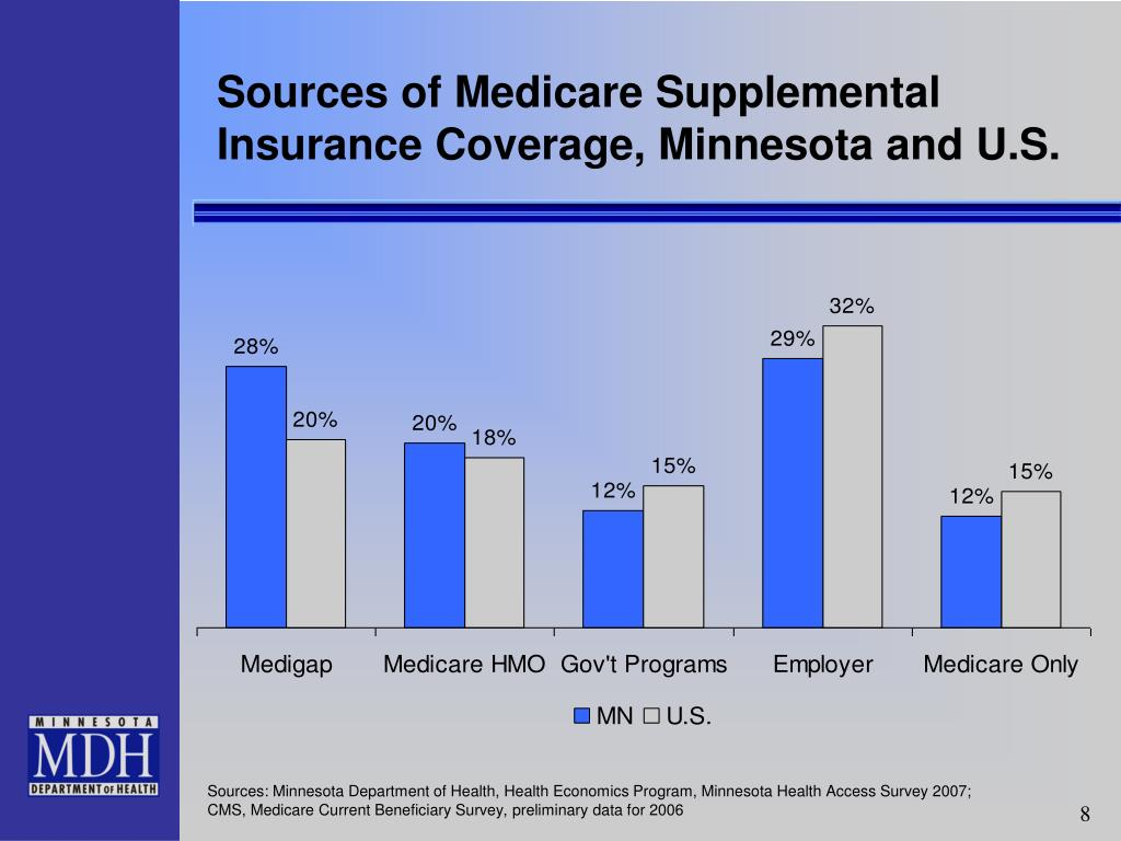 Sources of Medicare Supplemental Insurance Coverage, Minnesota and U.S.
