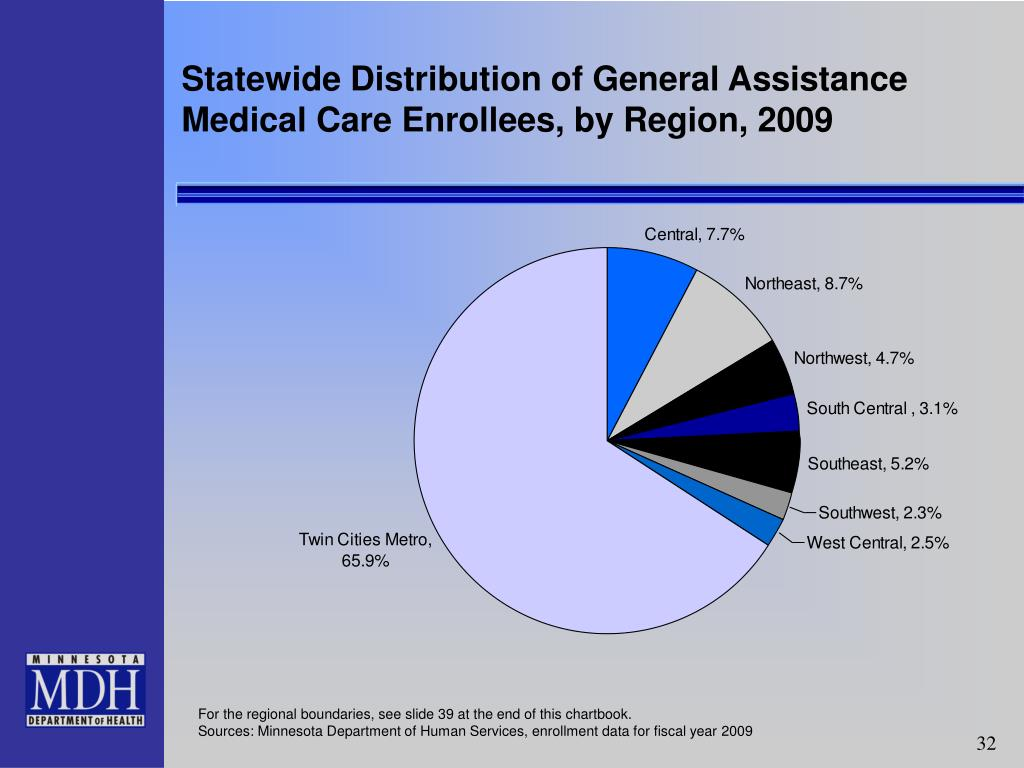 Statewide Distribution of General Assistance Medical Care Enrollees, by Region, 2009
