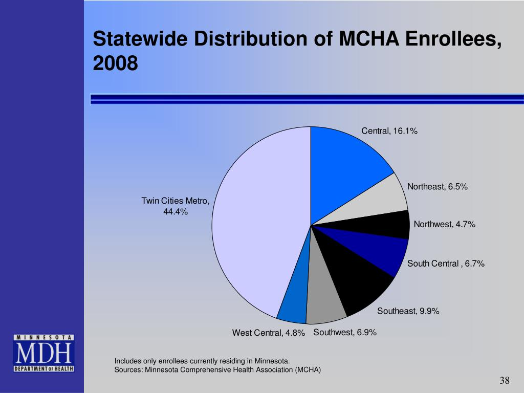 Statewide Distribution of MCHA Enrollees, 2008