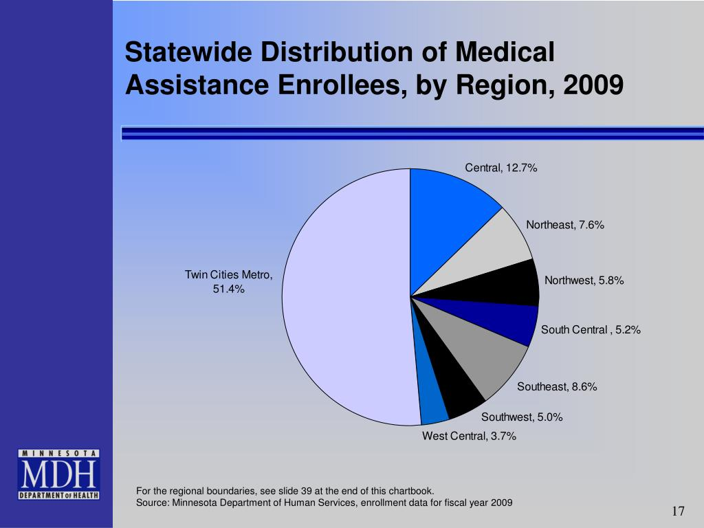 Statewide Distribution of Medical Assistance Enrollees, by Region, 2009