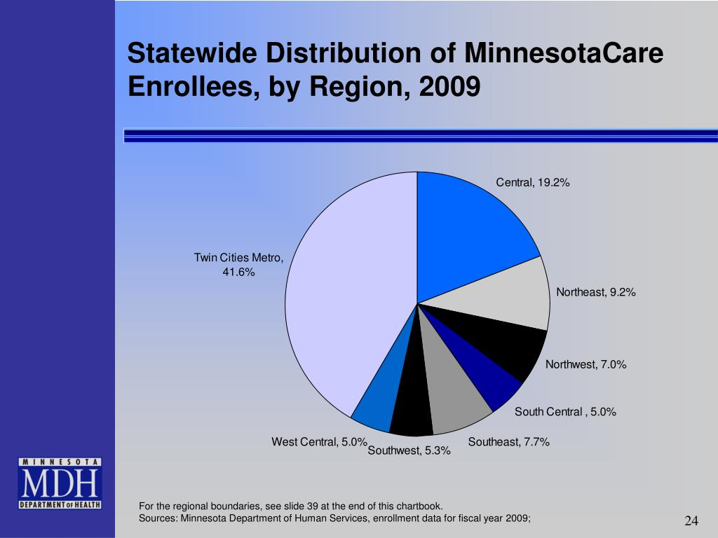 Statewide Distribution of MinnesotaCare Enrollees, by Region, 2009