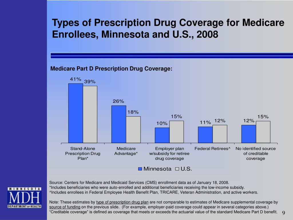 Types of Prescription Drug Coverage for Medicare Enrollees, Minnesota and U.S., 2008